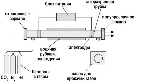 Конструкция газового лазера для сварки