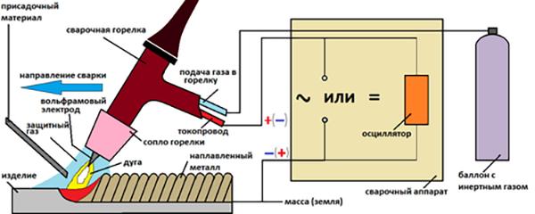 Сварка алюминиевых проводов аргоном