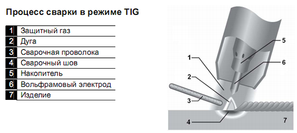 TIG сварка алюминия