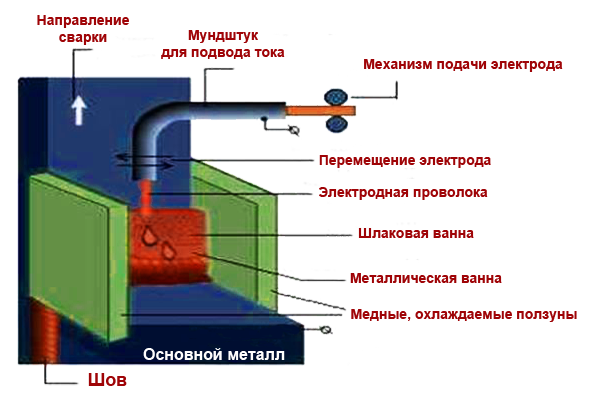 Электрошлаковая сварка металла