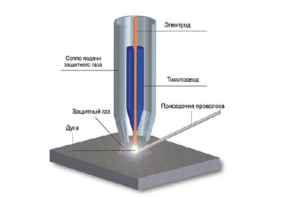 Защитный газ при сварке алюминия