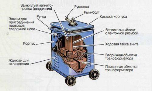 Конструкция сварочного трансформатора ТДМ