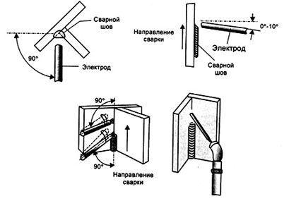 Схема определения катета сварного шва
