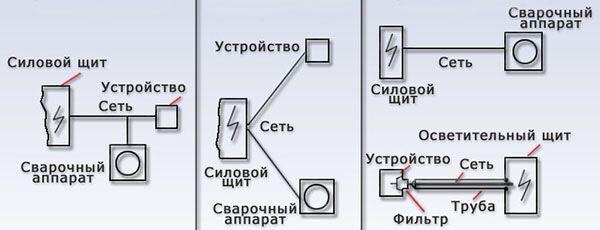 Варианты подключения сварочного аппарата в сеть