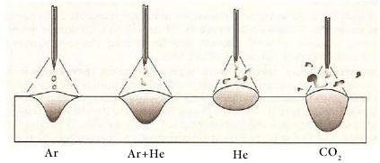 Форма сварного шва при сварке в разных защитных газах