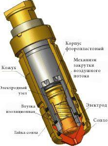Конструкция плазмотрона