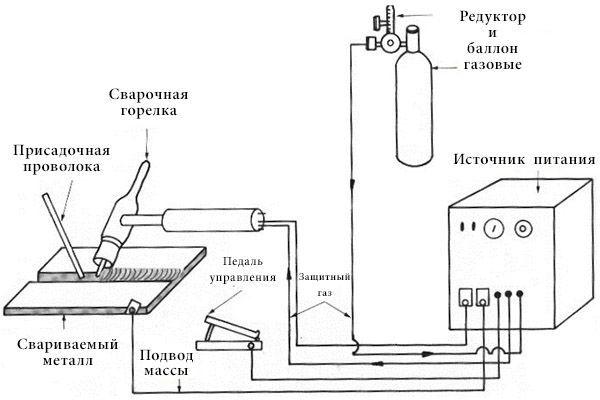 Схема ТИГ сварки переменным током в среде защитных газов