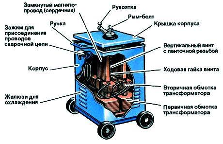 Трансформатор для питания сварочной дуги