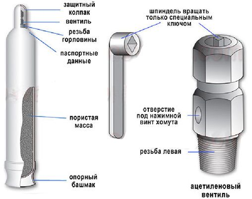 Конструкция баллона с ацетиленом