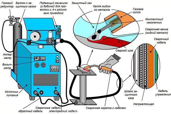 Реферат сварка в защитном газе