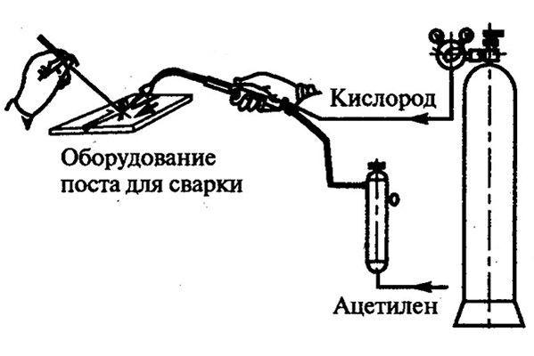 Схема использования кислорода для сварки