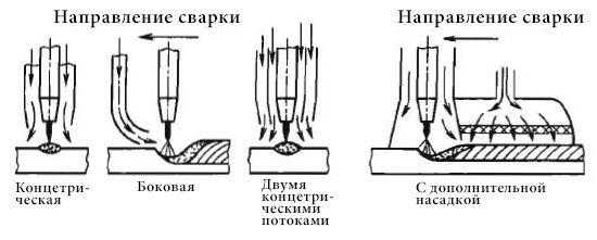 Схема подачи газа при наплавлении