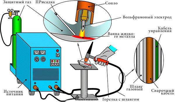 Схема ТИГ сварки с вольфрамовым электродом
