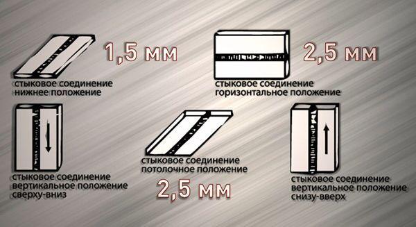 Размеры зазоров в зависимости от положения детали