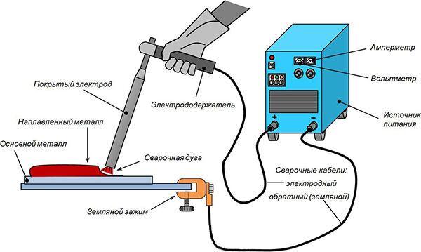 Оборудование для ручной дуговой сварки