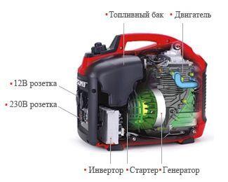 Конструкция инверторного генератора