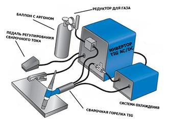 Оборудование для ТИГ сварки алюминия
