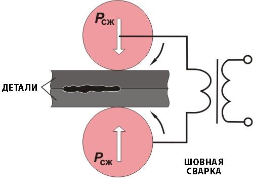 Схема метода оплавления