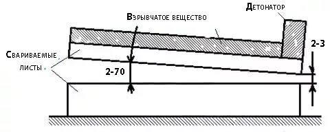 Схема сварки взрывом