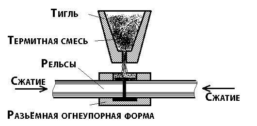 Схема термитной сварки рельс