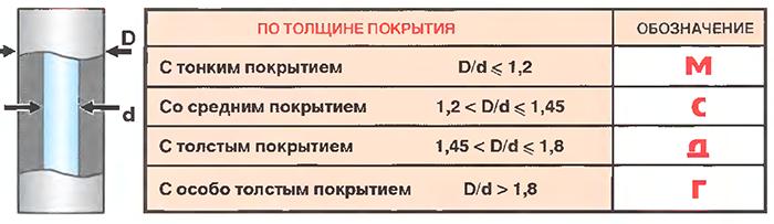 Классификация электродов по толщине покрытия