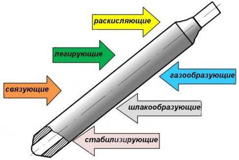 Классификация покрытия электродов