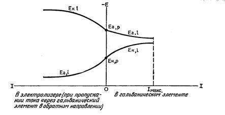 Снижение напряжения при поляризации электродов