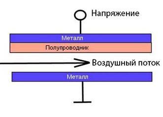 Поляризация электродов воздушным потоком
