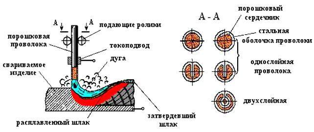 Схема сварки порошковой проволокой