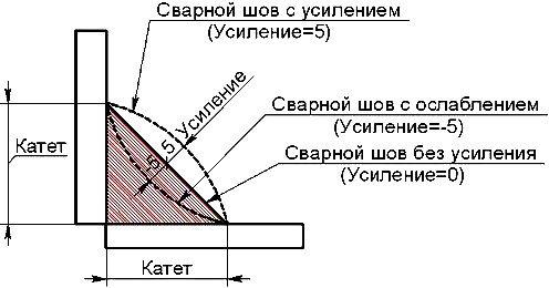 Пример усиления сварного шва