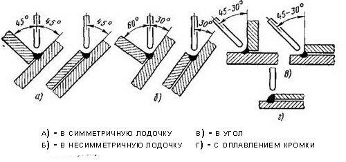 Схема сварки угловых соединений