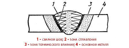 Правильный сварочный шов на изделии