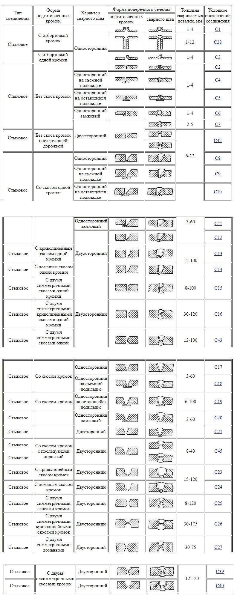 Таблица с видами стыковой сварки