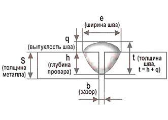 Геометрические размеры сварного шва