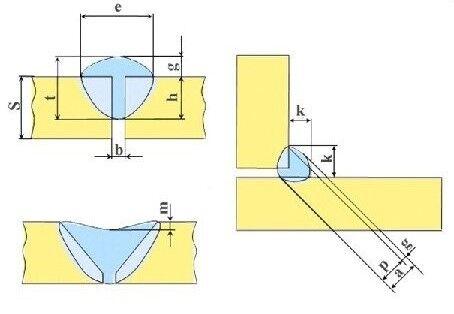 Геометрические характеристики
