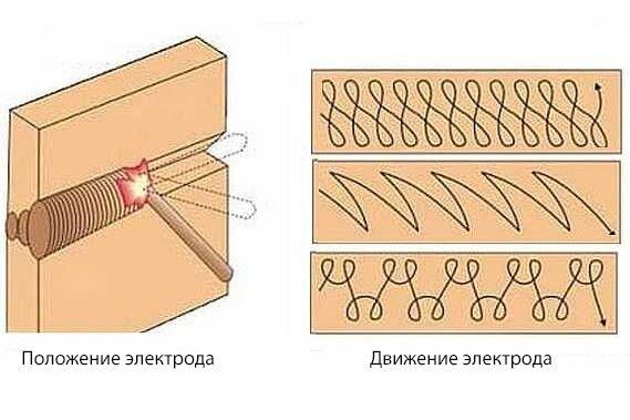 Техника сварки горизонтального шва