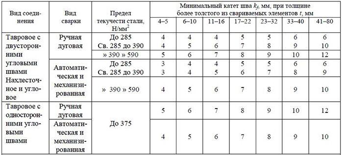 Таблица минимальных катетов углового шва