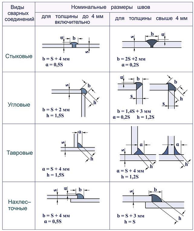 Таблица с типами сварных соединений