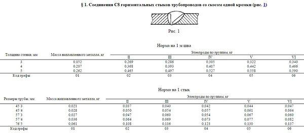 Пример нормы расхода электродов для трубопровода