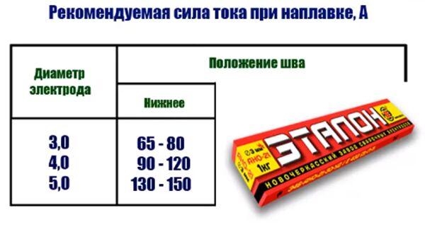 Рекомендуемая сила тока при плавке электродами ЦЧ-4
