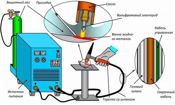 Схема сварочного с вольфрамовыми электродами