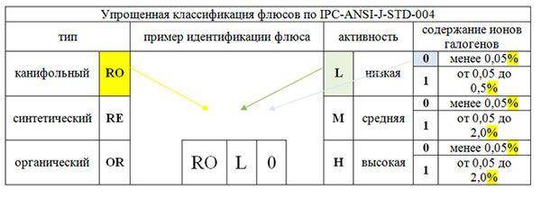 Классификация флюсов для пайки