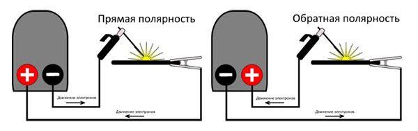 Схема подключения инвертора при прямой и обратной полярности