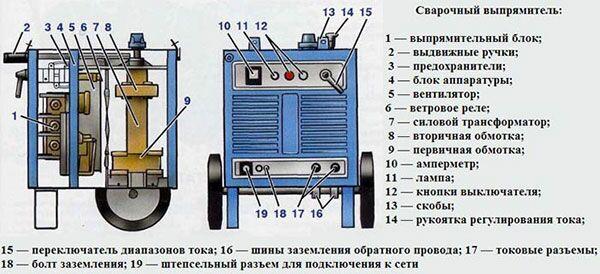 Схематическое устройство сварочного выпрямителя ВД-306