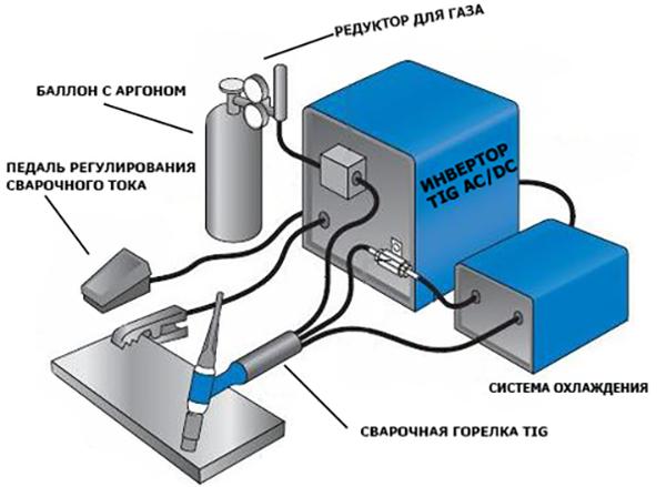Настройки аргонодуговой сварки для сварки алюминия