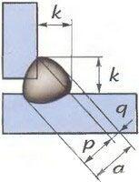 Геометрические параметры углового шва