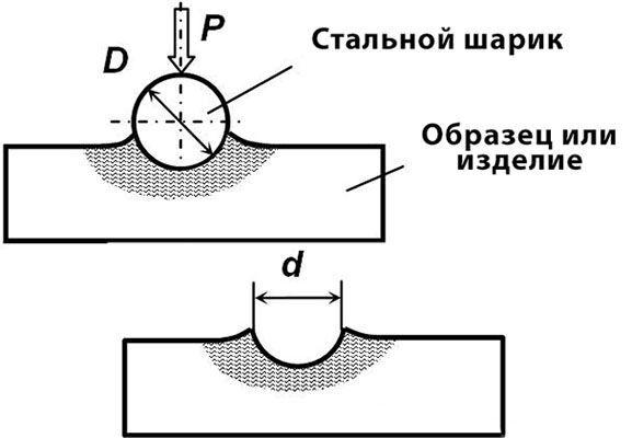 Схема определения твердости соединения
