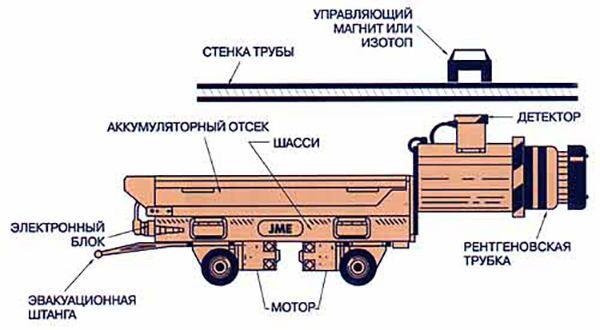Радиографическая установка