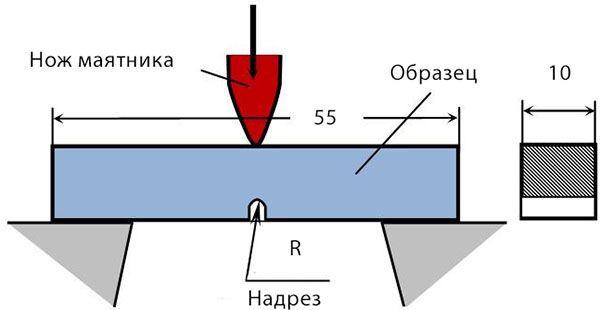 Схема испытания соединения ударным изгибом