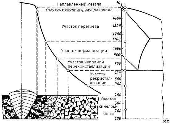 Схема зон сварного шва